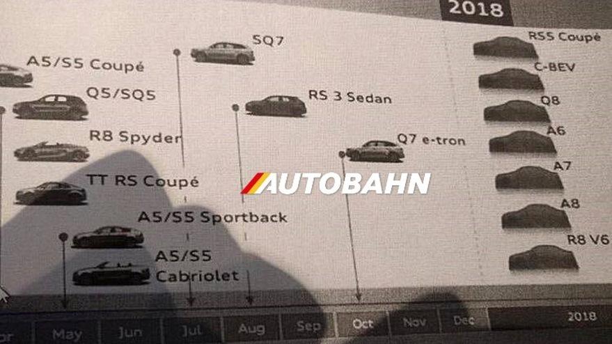 Photo of Audi'nin 2017 yol haritası sızdırıldı!